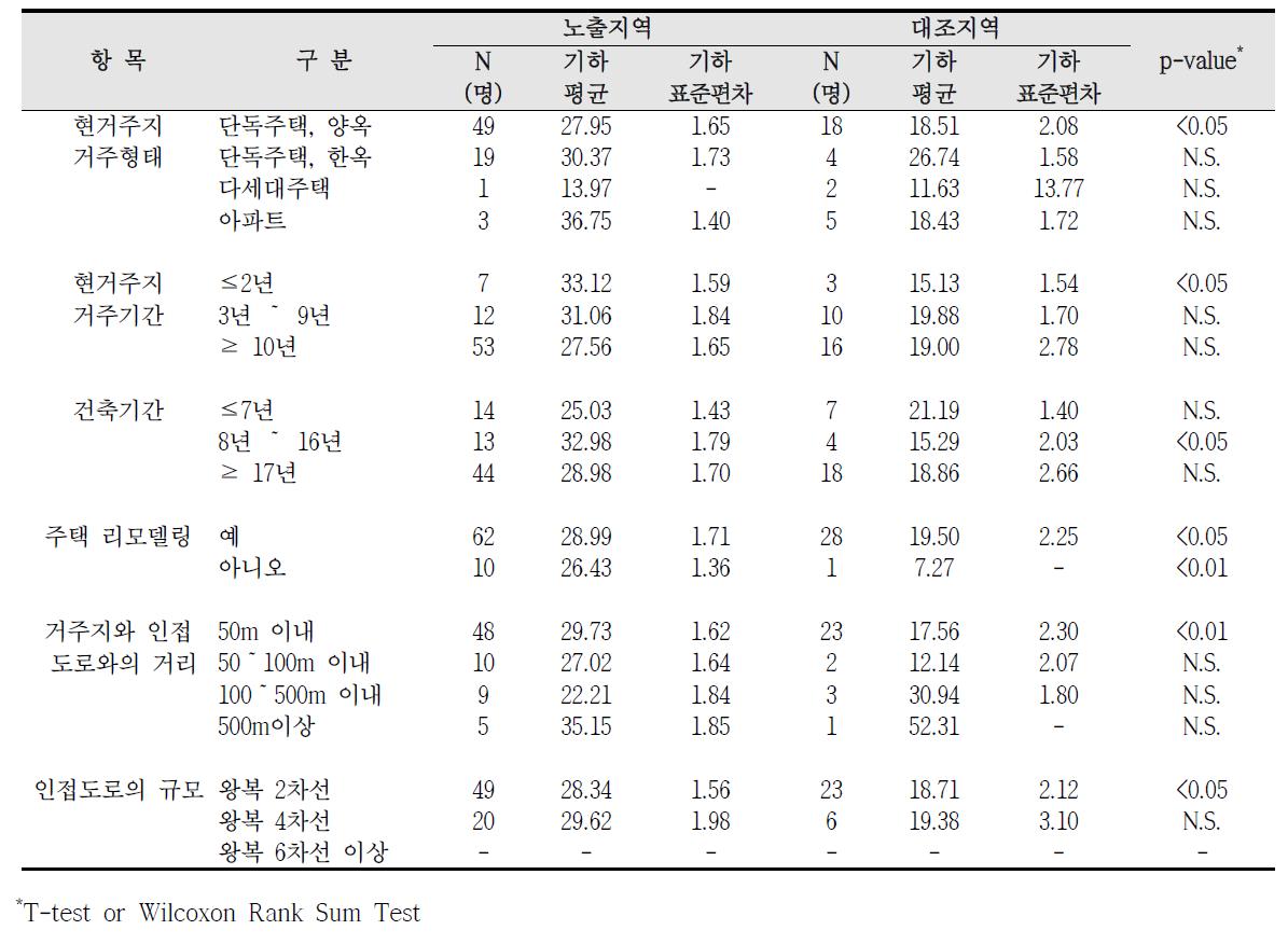 대산산업단지 거주환경에 따른 요중 MEHHP 농도 비교