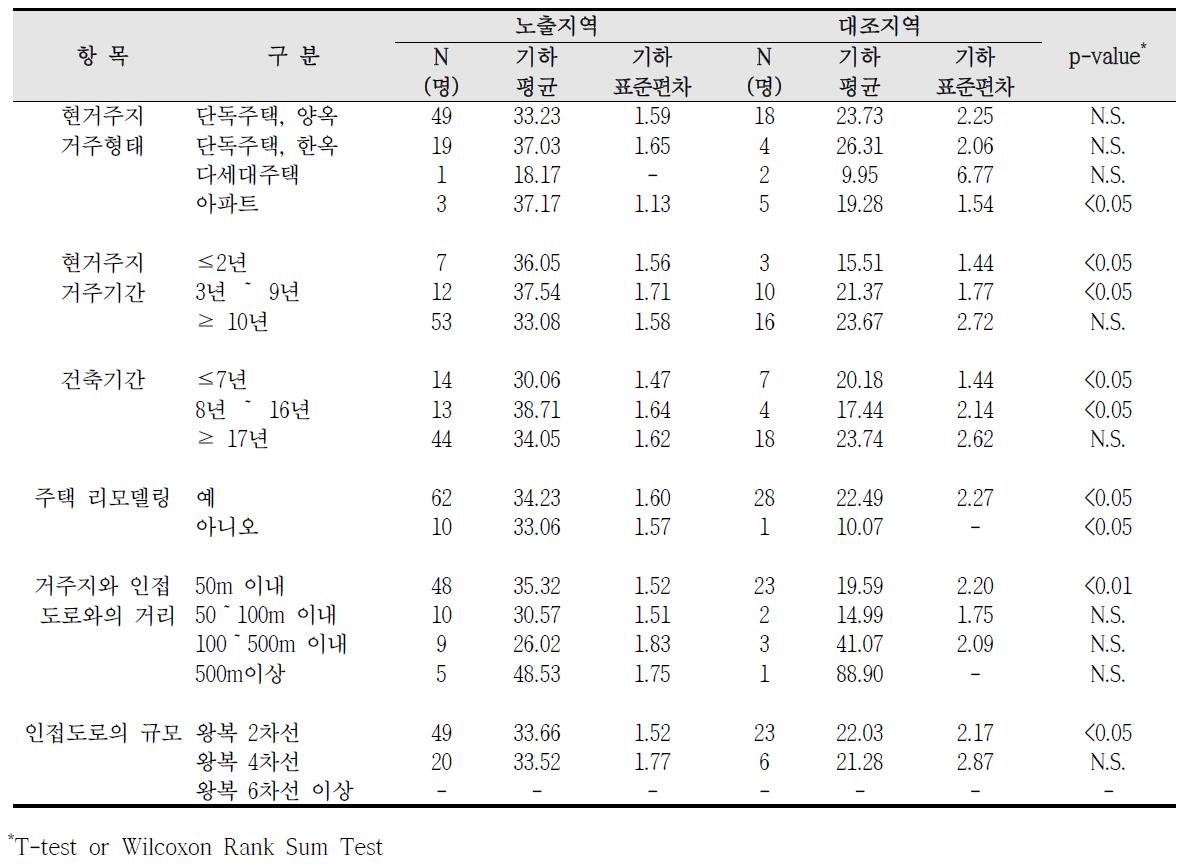 대산산업단지 거주환경에 따른 요중 MECPP 농도 비교