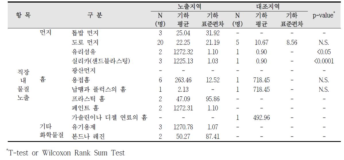 청주산업단지 직업적 노출에 따른 요중 코티닌 농도 비교