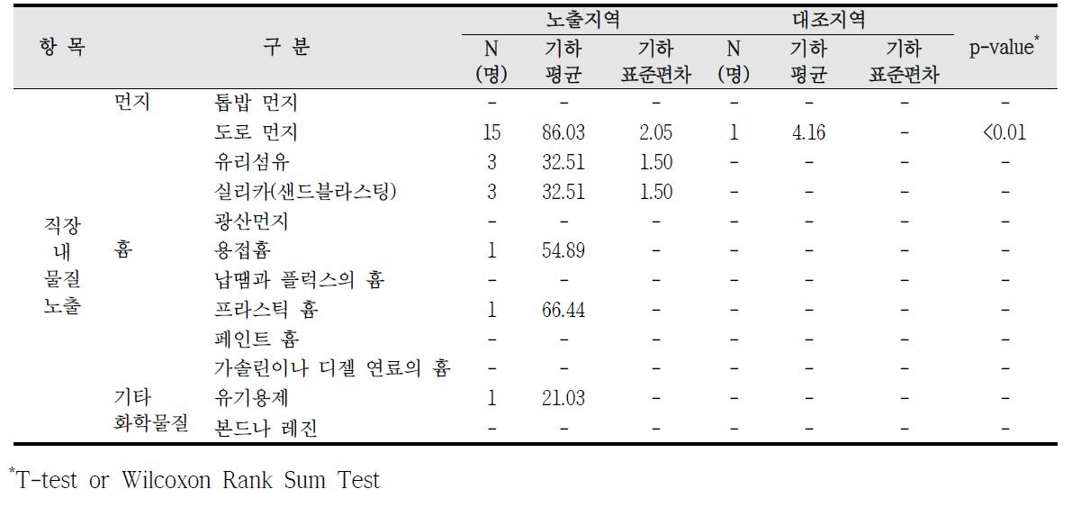 대산산업단지 직업적 노출에 따른 요중 MnBP 농도 비교