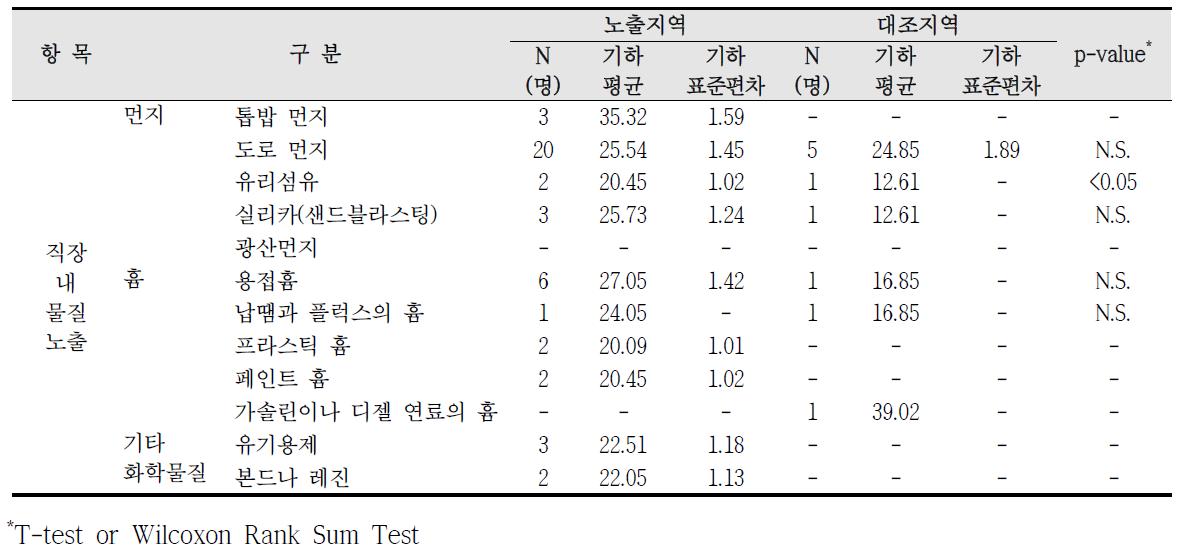 청주산업단지 직업적 노출에 따른 요중 MECPP 농도 비교