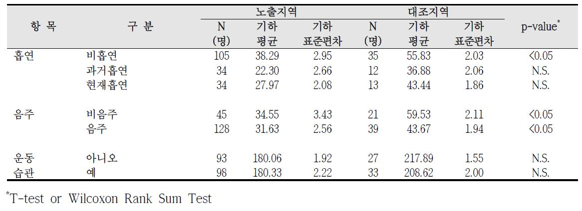 청주산업단지 흡연, 음주, 운동습관에 따른 요중 t,t-MA 농도 비교