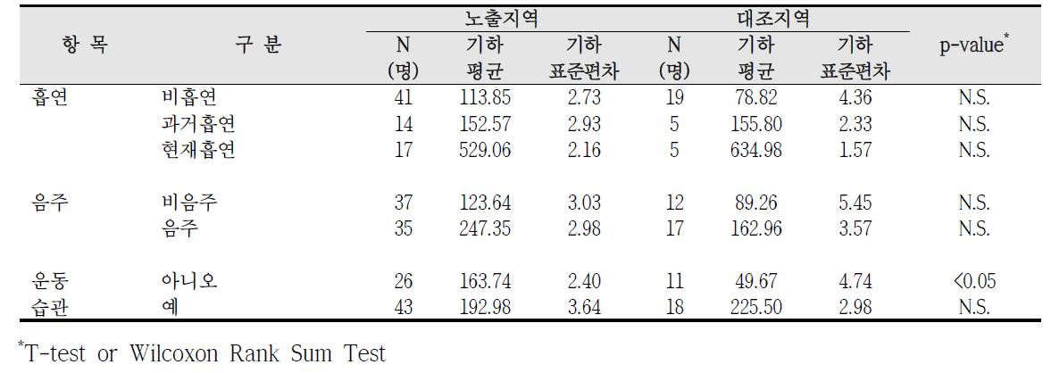 대산산업단지 흡연, 음주, 운동습관에 따른 요중 m-MHA 농도 비교