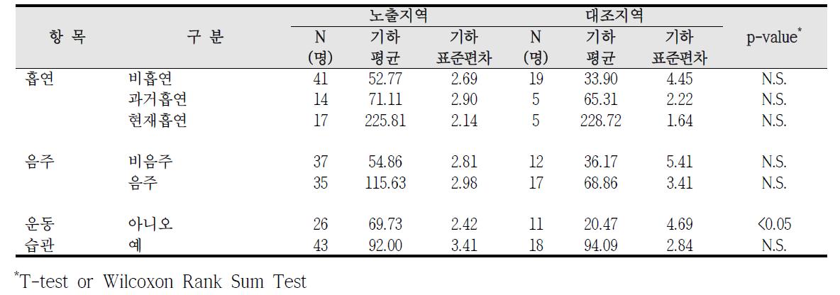 대산산업단지 흡연, 음주, 운동습관에 따른 요중 p-MHA 농도 비교