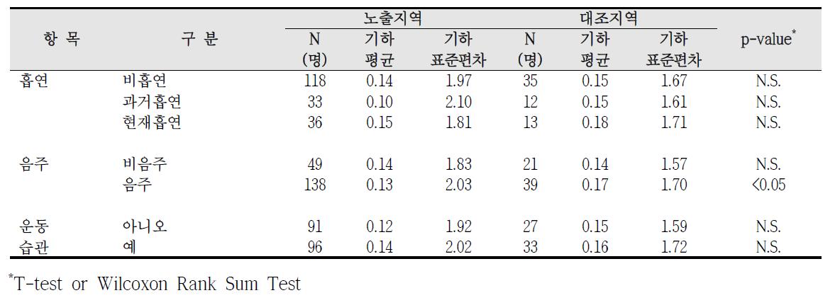 청주산업단지 흡연, 음주, 운동습관에 따른 요중 1-hydroxypyrene 농도 비교