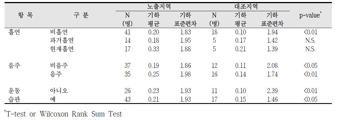 대산산업단지 흡연, 음주, 운동습관에 따른 요중 1-hydroxypyrene 농도 비교