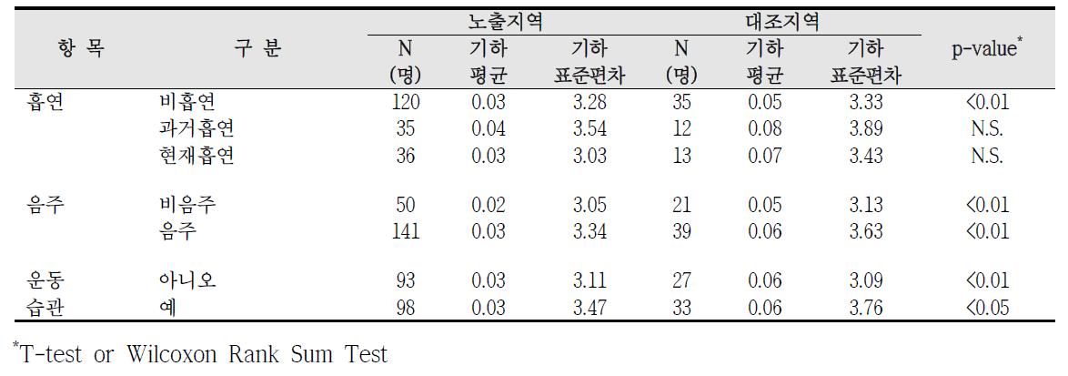 청주산업단지 흡연, 음주, 운동습관에 따른 요중 1-hydroxyphenanthrene 농도 비교