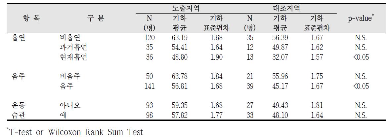 청주산업단지 흡연, 음주, 운동습관에 따른 요중 MnBP 농도 비교