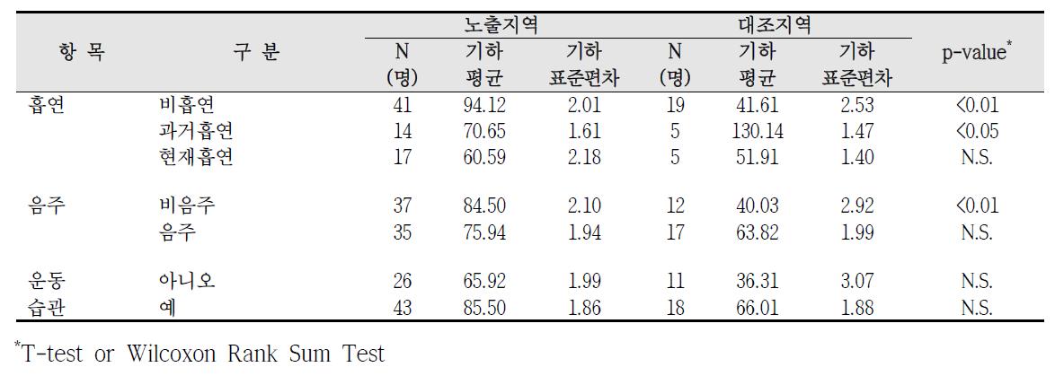대산산업단지 흡연, 음주, 운동습관에 따른 요중 MnBP 농도 비교