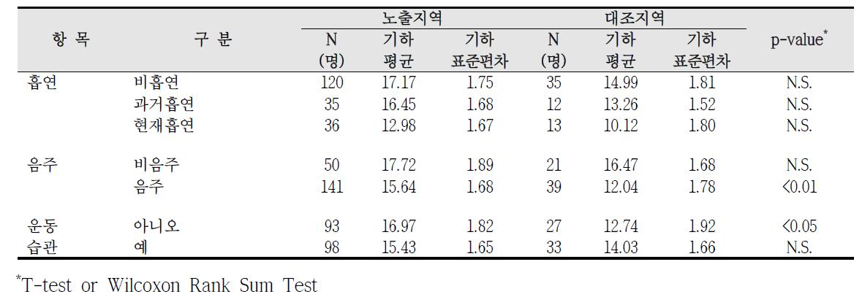 청주산업단지 흡연, 음주, 운동습관에 따른 요중 MEOHP 농도 비교