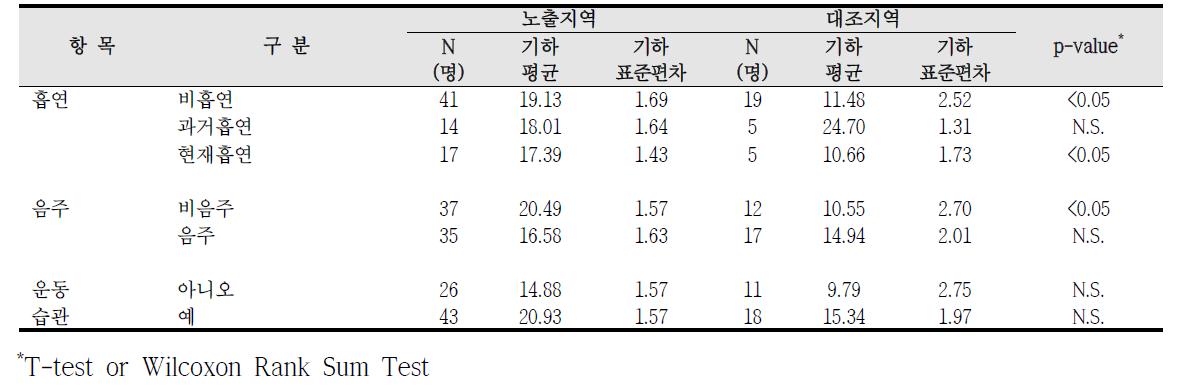 대산산업단지 흡연, 음주, 운동습관에 따른 요중 MEOHP 농도 비교