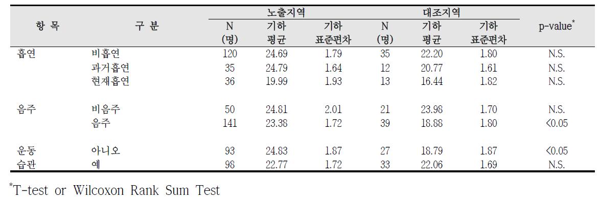 청주산업단지 흡연, 음주, 운동습관에 따른 요중 MEHHP 농도 비교