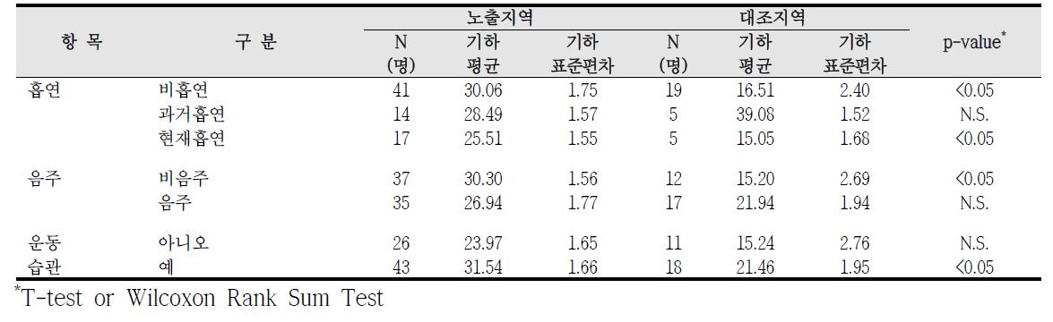 대산산업단지 흡연, 음주, 운동습관에 따른 요중 MEHHP 농도 비교