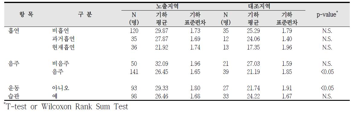 청주산업단지 흡연, 음주, 운동습관에 따른 요중 MECPP 농도 비교