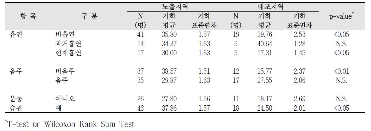 대산산업단지 흡연, 음주, 운동습관에 따른 요중 MECPP 농도 비교
