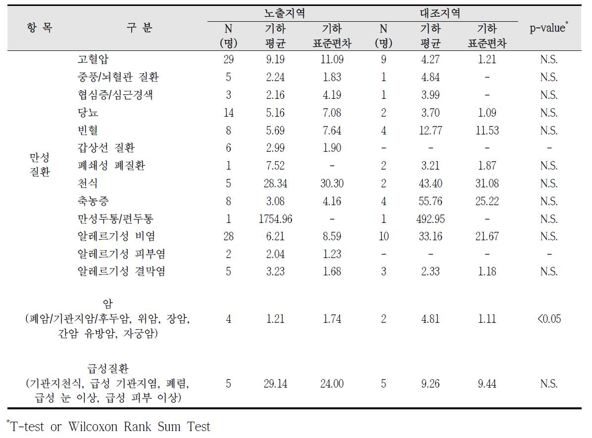 청주산업단지 암, 만성질환, 급성질환 진단에 따른 요중 코티닌 농도 비교