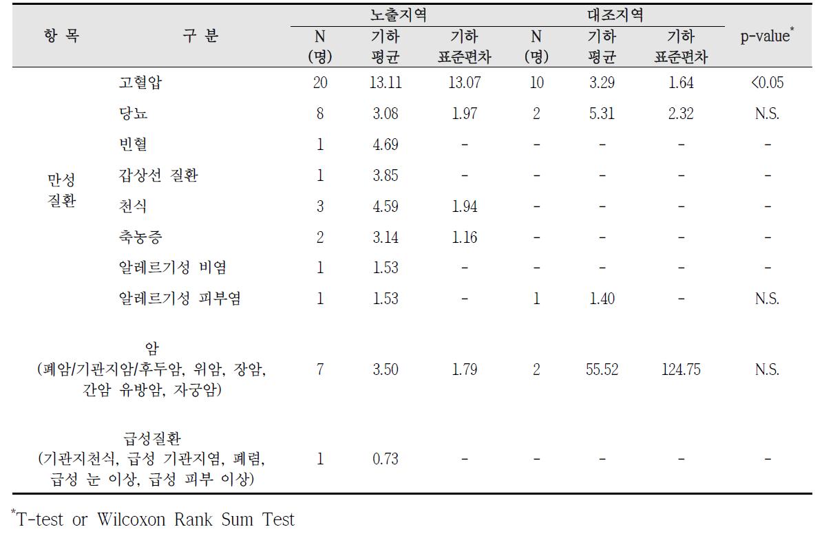 대산산업단지 암, 만성질환, 급성질환 진단에 따른 요중 코티닌 농도 비교