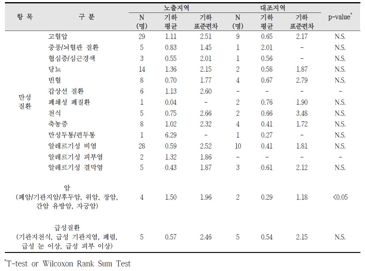 청주산업단지 암, 만성질환, 급성질환 진단에 따른 요중 카드뮴 농도 비교