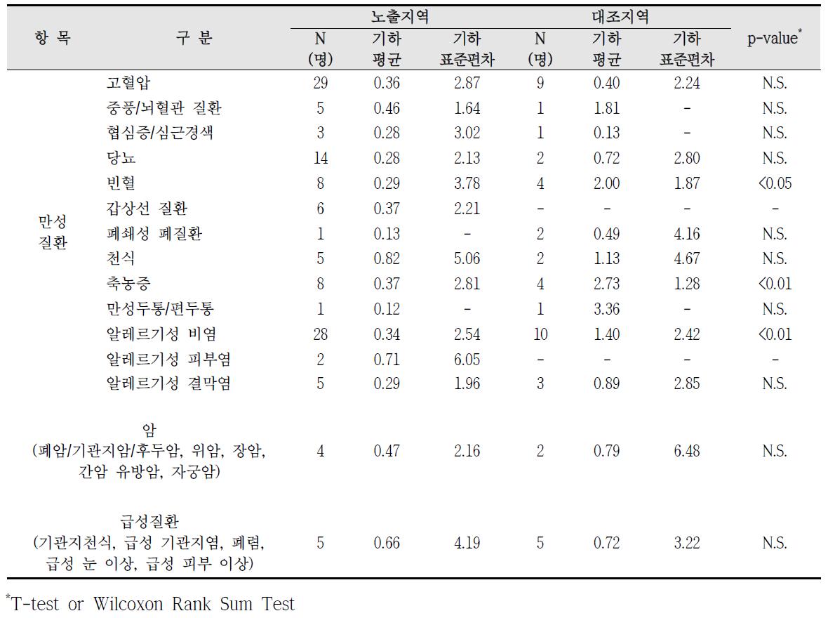 청주산업단지 암, 만성질환, 급성질환 진단에 따른 요중 수은 농도 비교