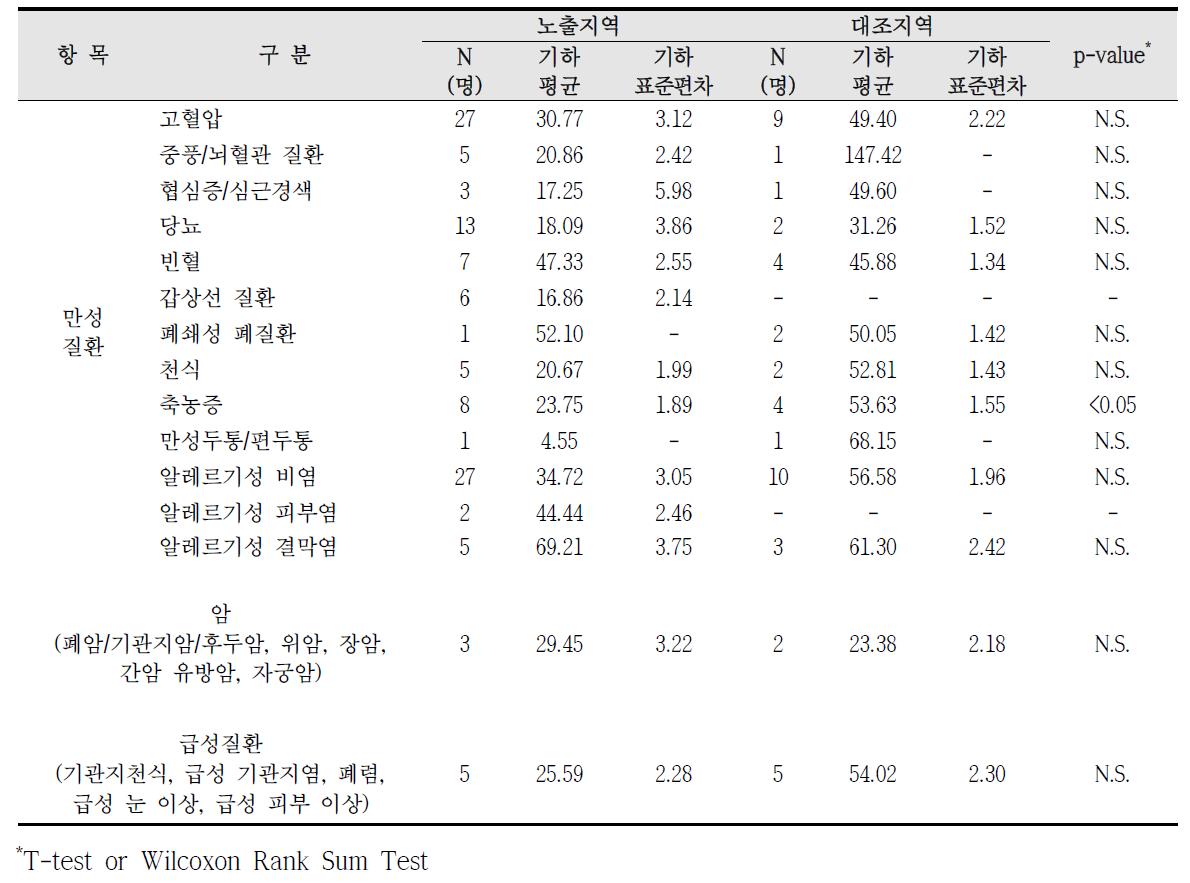 청주산업단지 암, 만성질환, 급성질환 진단에 따른 요중 t,t,-MA 농도 비교