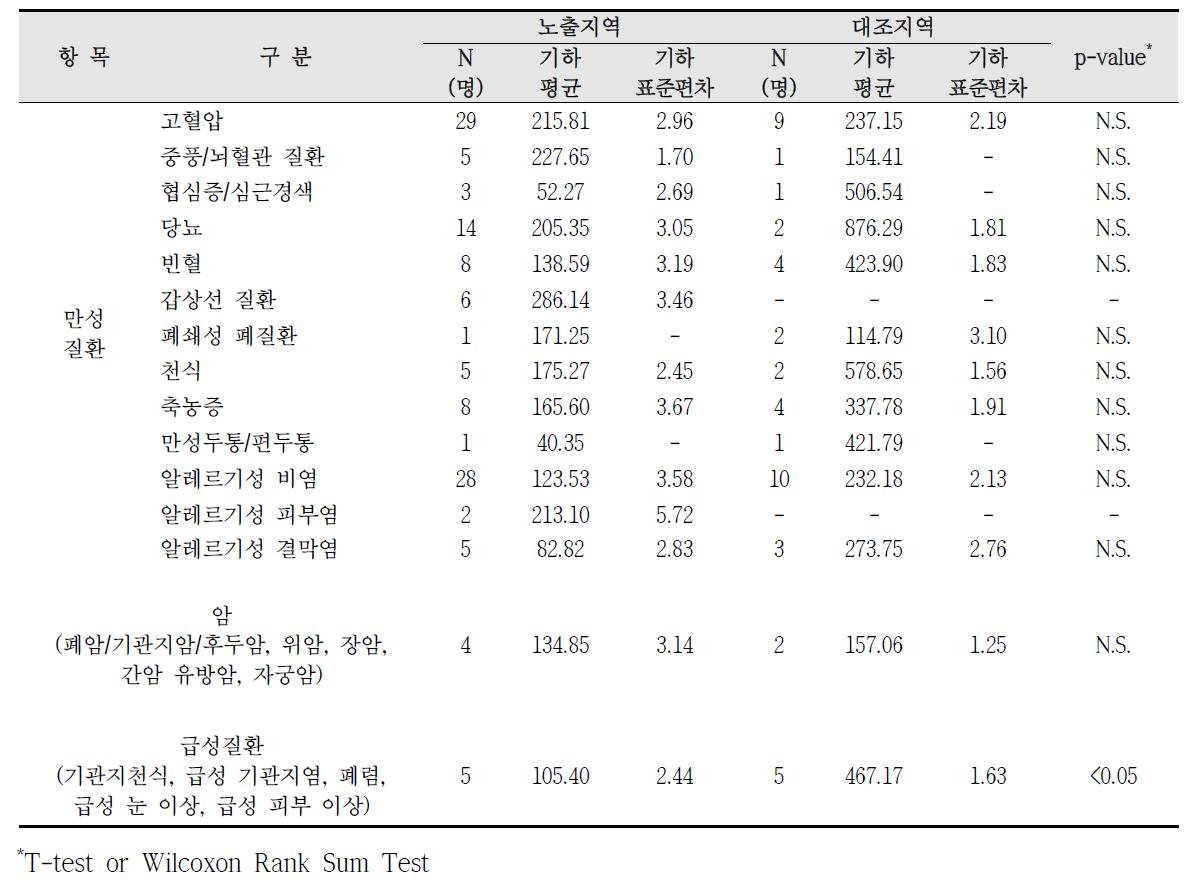 청주산업단지 암, 만성질환, 급성질환 진단에 따른 요중 HA 농도 비교