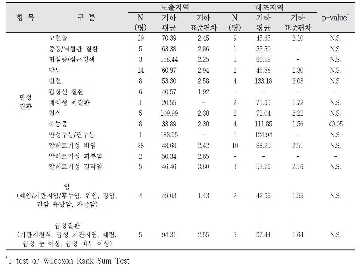 청주산업단지 암, 만성질환, 급성질환 진단에 따른 요중 p-MHA 농도 비교
