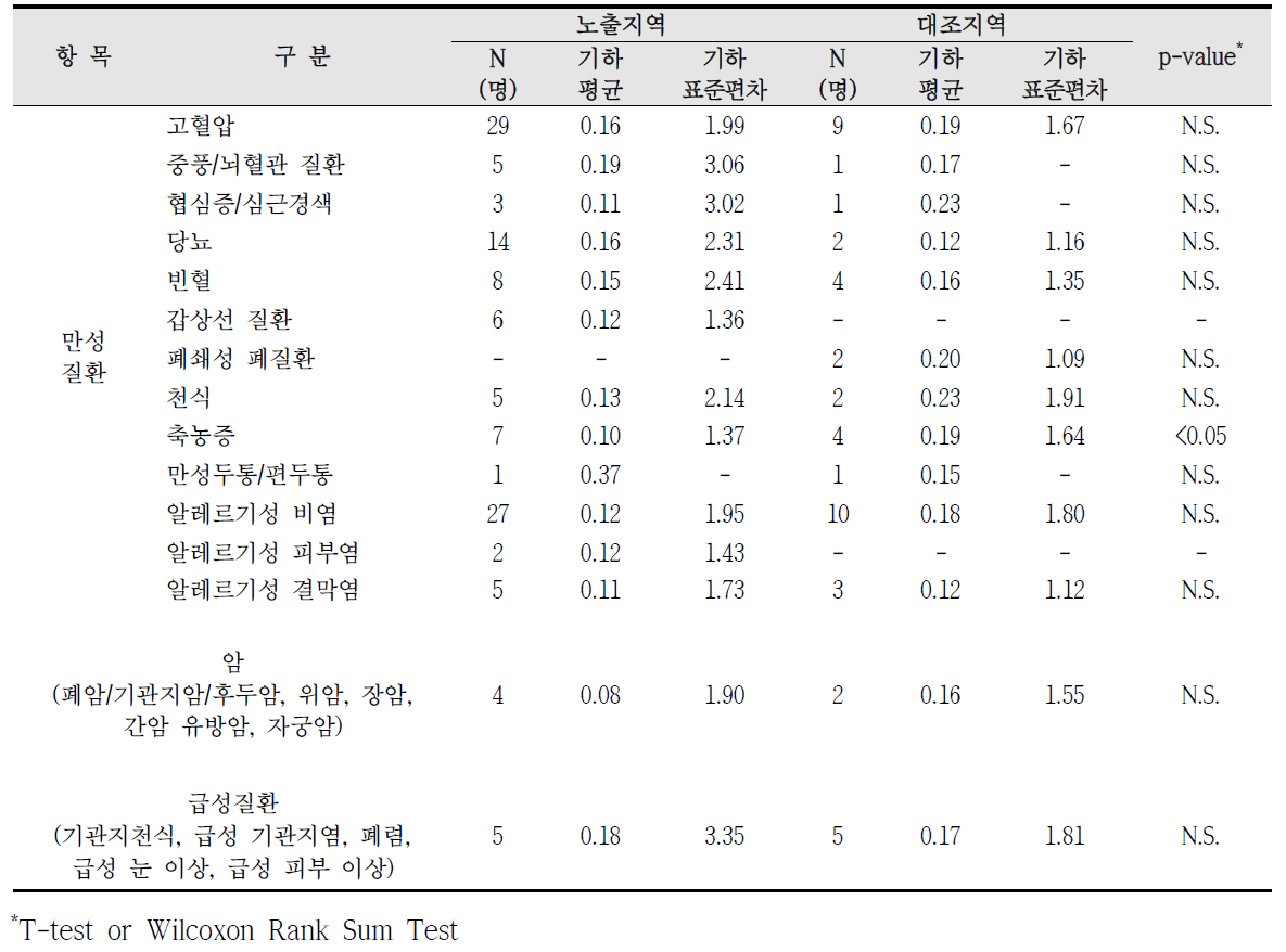 청주산업단지 암, 만성질환, 급성질환 진단에 따른 요중 1-hydroxypyrene 농도 비교