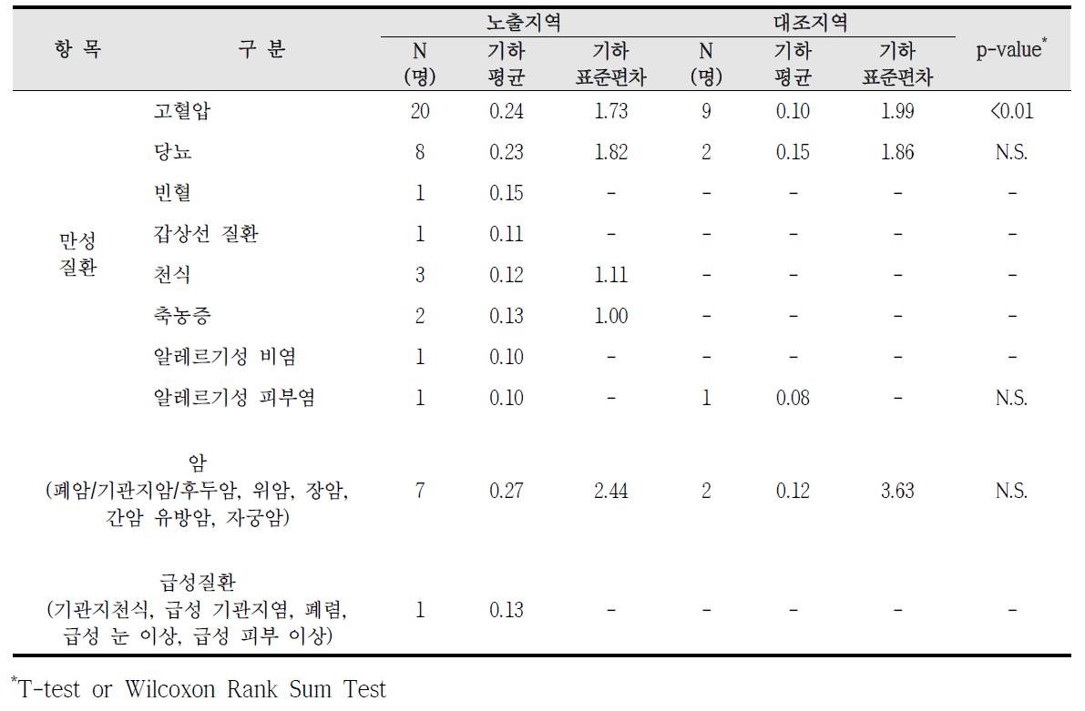 대산산업단지 암, 만성질환, 급성질환 진단에 따른 요중 1-hydroxypyrene 농도 비교