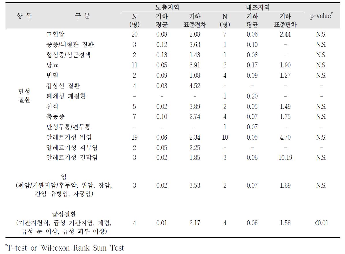 청주산업단지 암, 만성질환, 급성질환 진단에 따른 요중 1-hydroxyphenanthrene 농도 비교