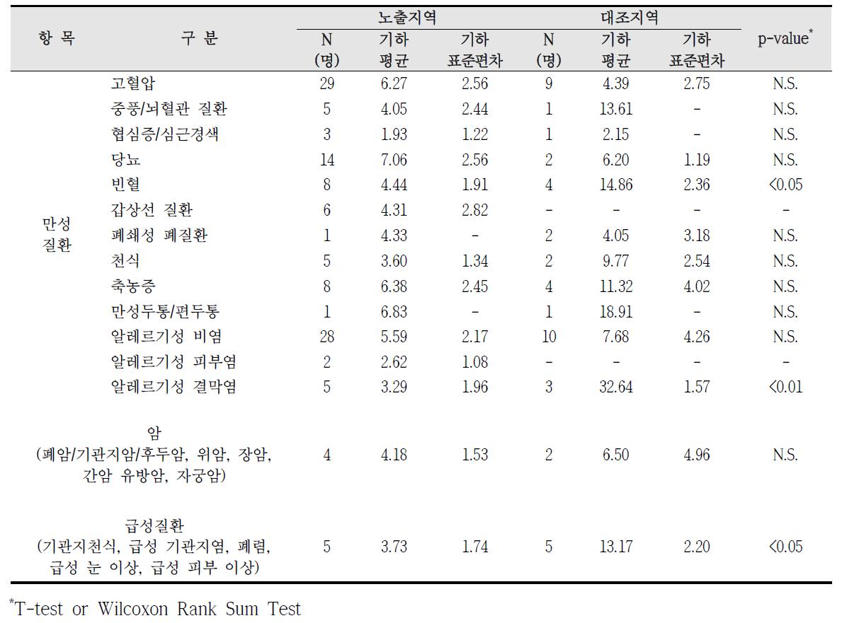 청주산업단지 암, 만성질환, 급성질환 진단에 따른 요중 MBzP 농도 비교