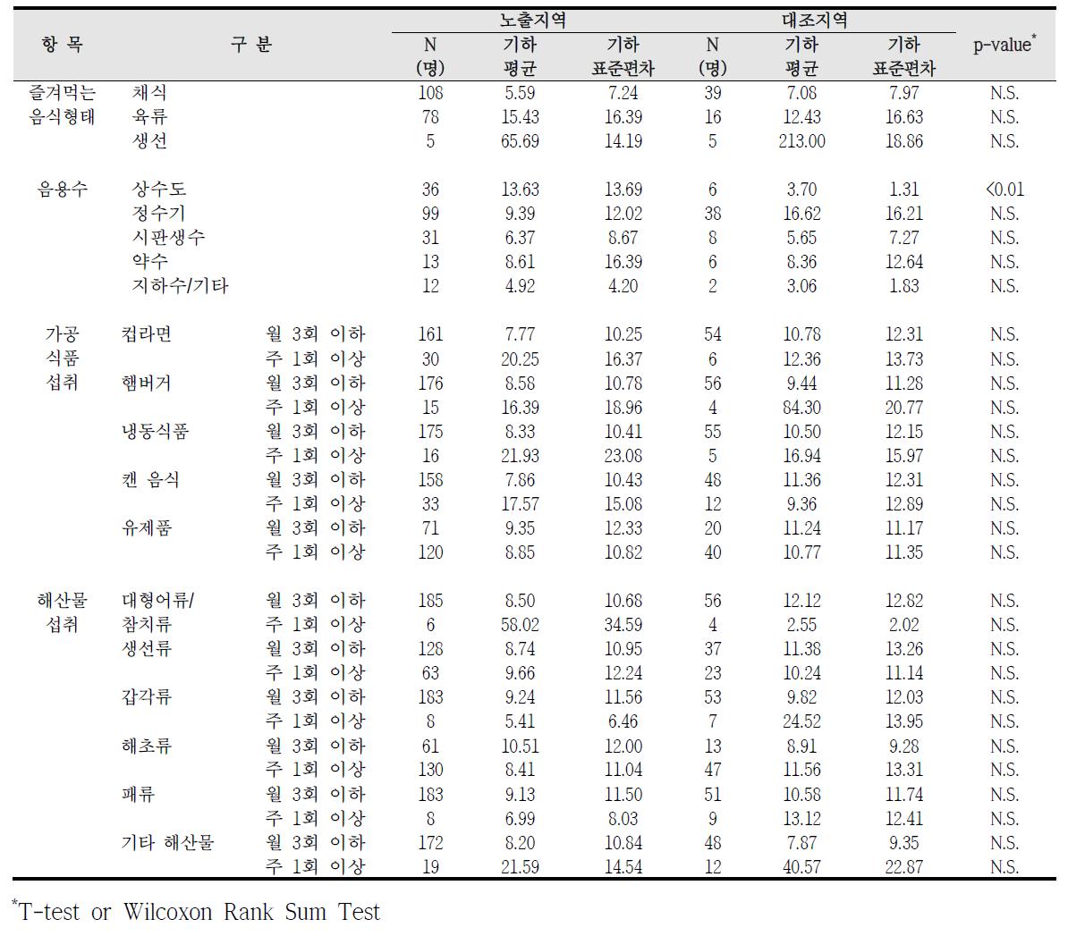 청주산업단지 식생활 습관에 따른 요중 코티닌 농도 비교