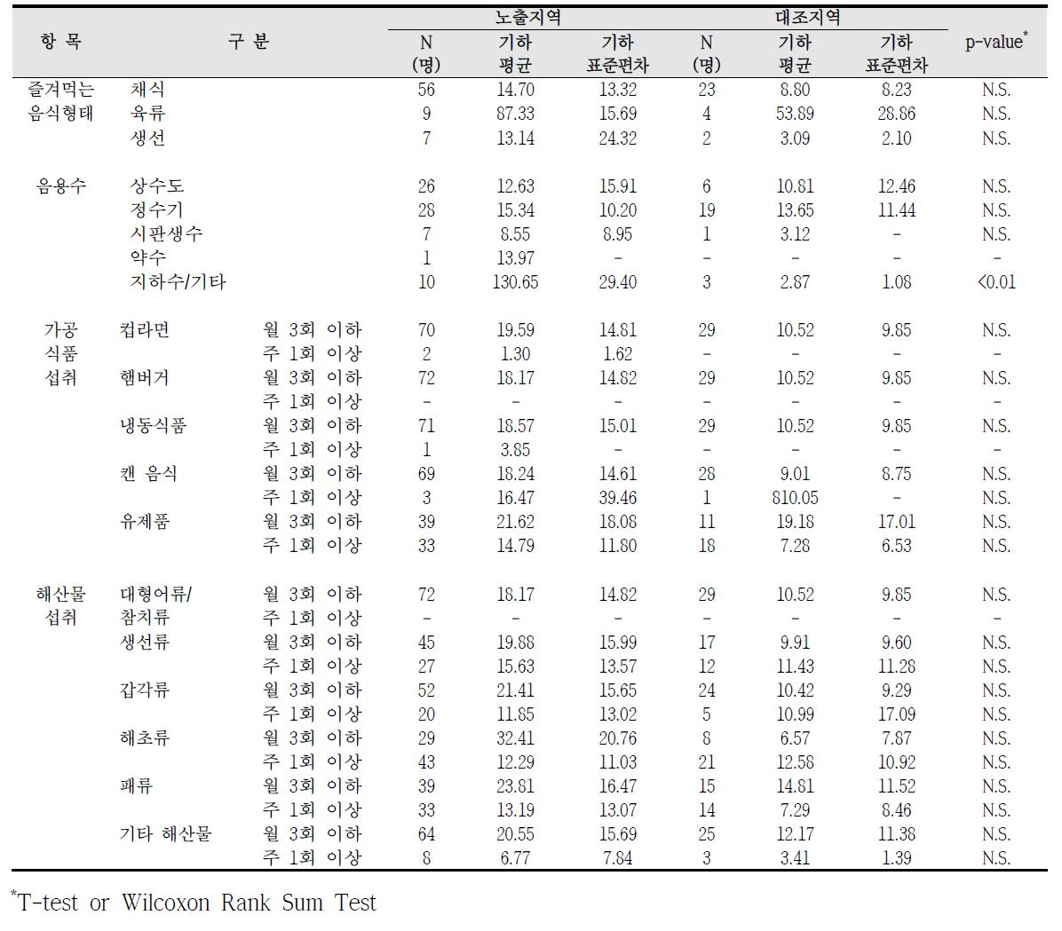 대산산업단지 식생활 습관에 따른 요중 코티닌 농도 비교