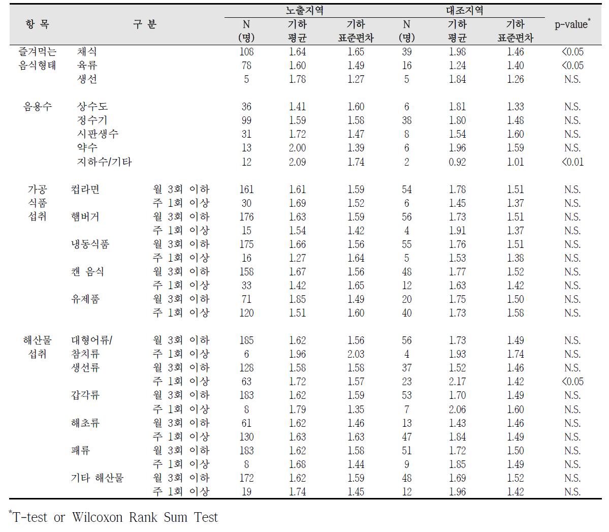 청주산업단지 식생활 습관에 따른 혈중 납 농도 비교