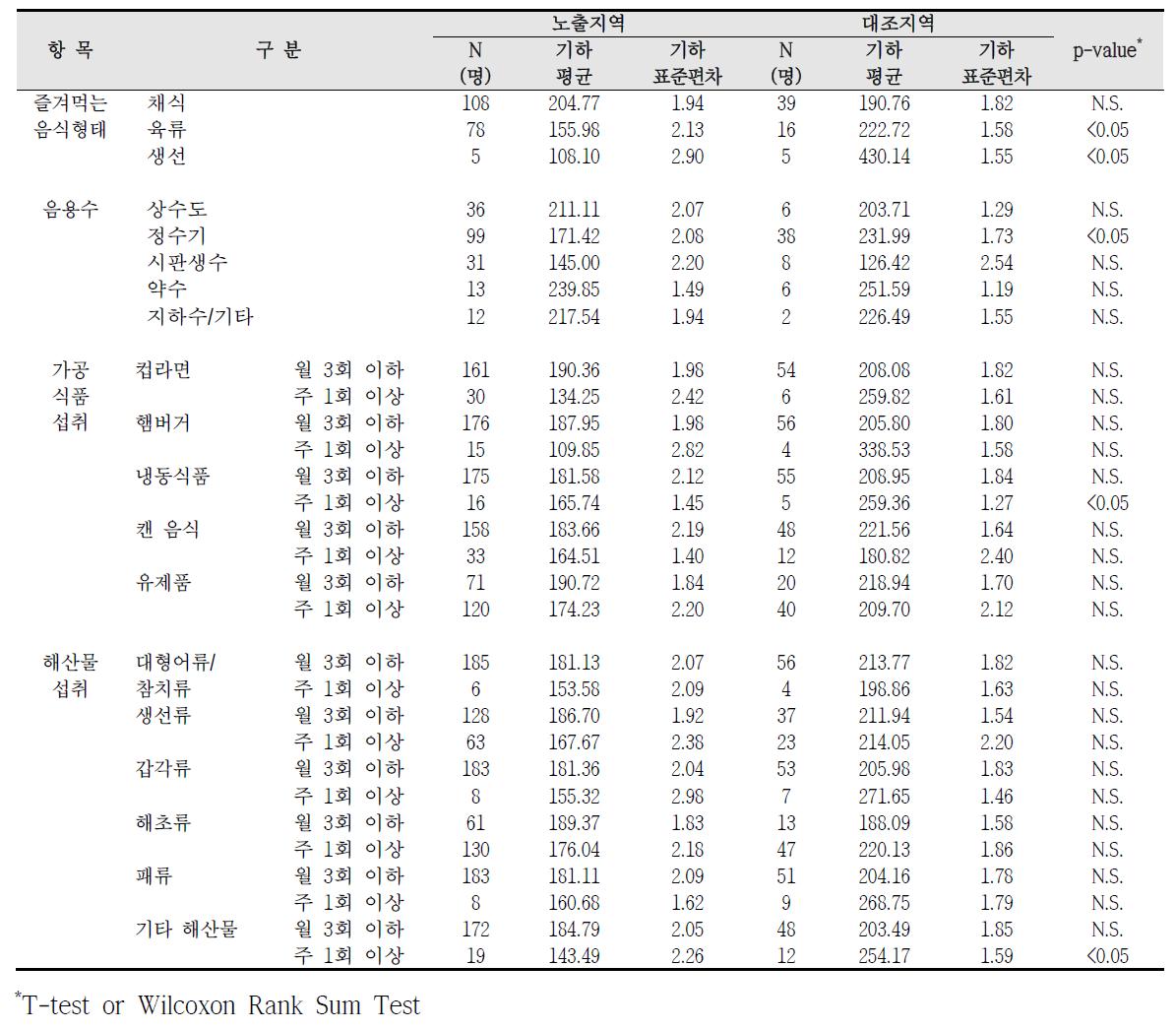 청주산업단지 식생활 습관에 따른 요중 PGA 농도 비교