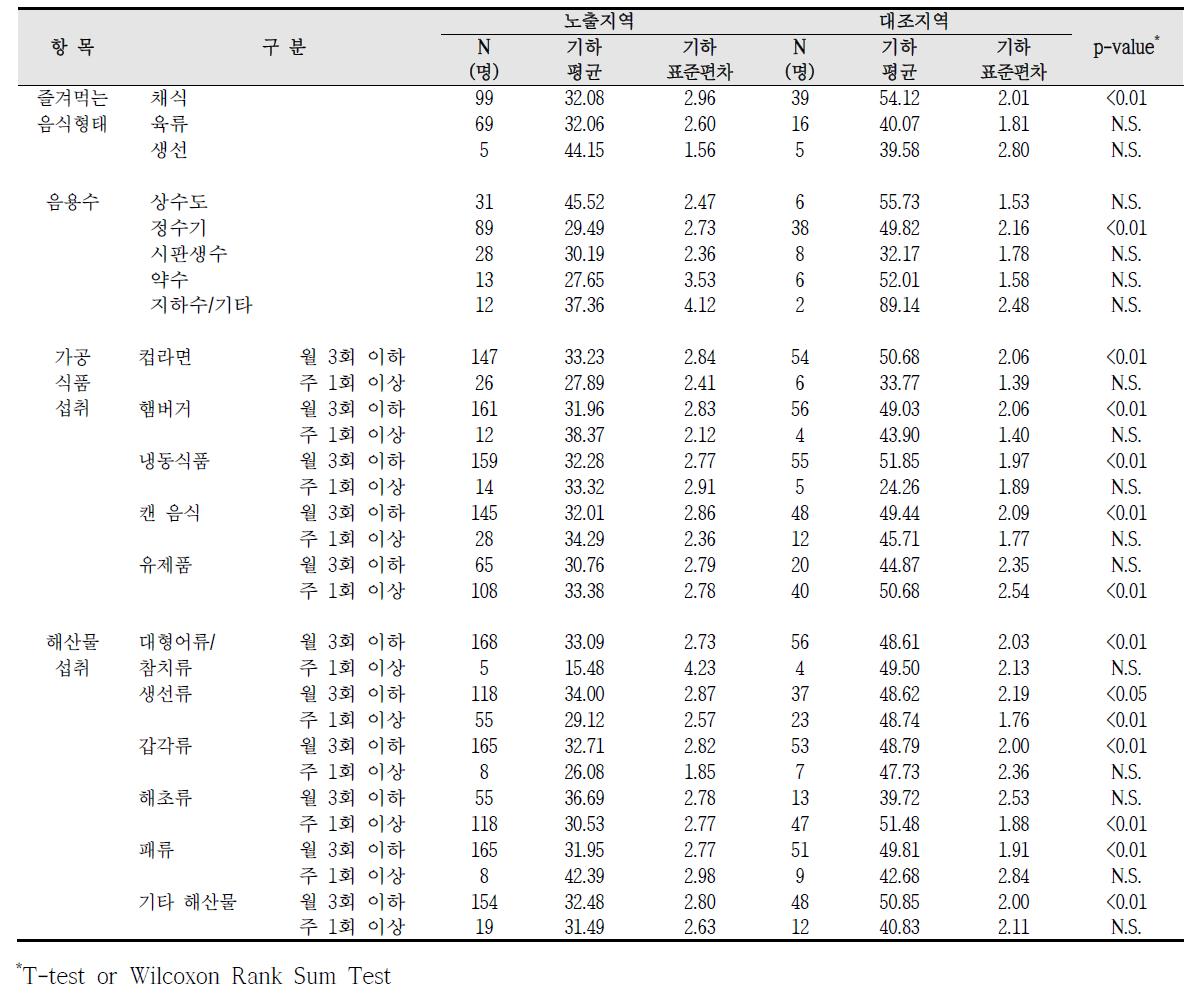청주산업단지 식생활 습관에 따른 요중 t,t-MA 농도 비교