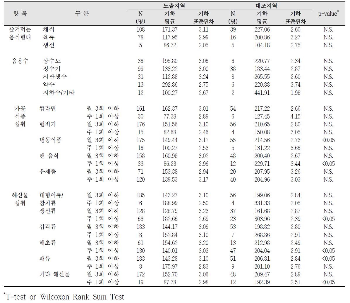 청주산업단지 식생활 습관에 따른 요중 HA 농도 비교