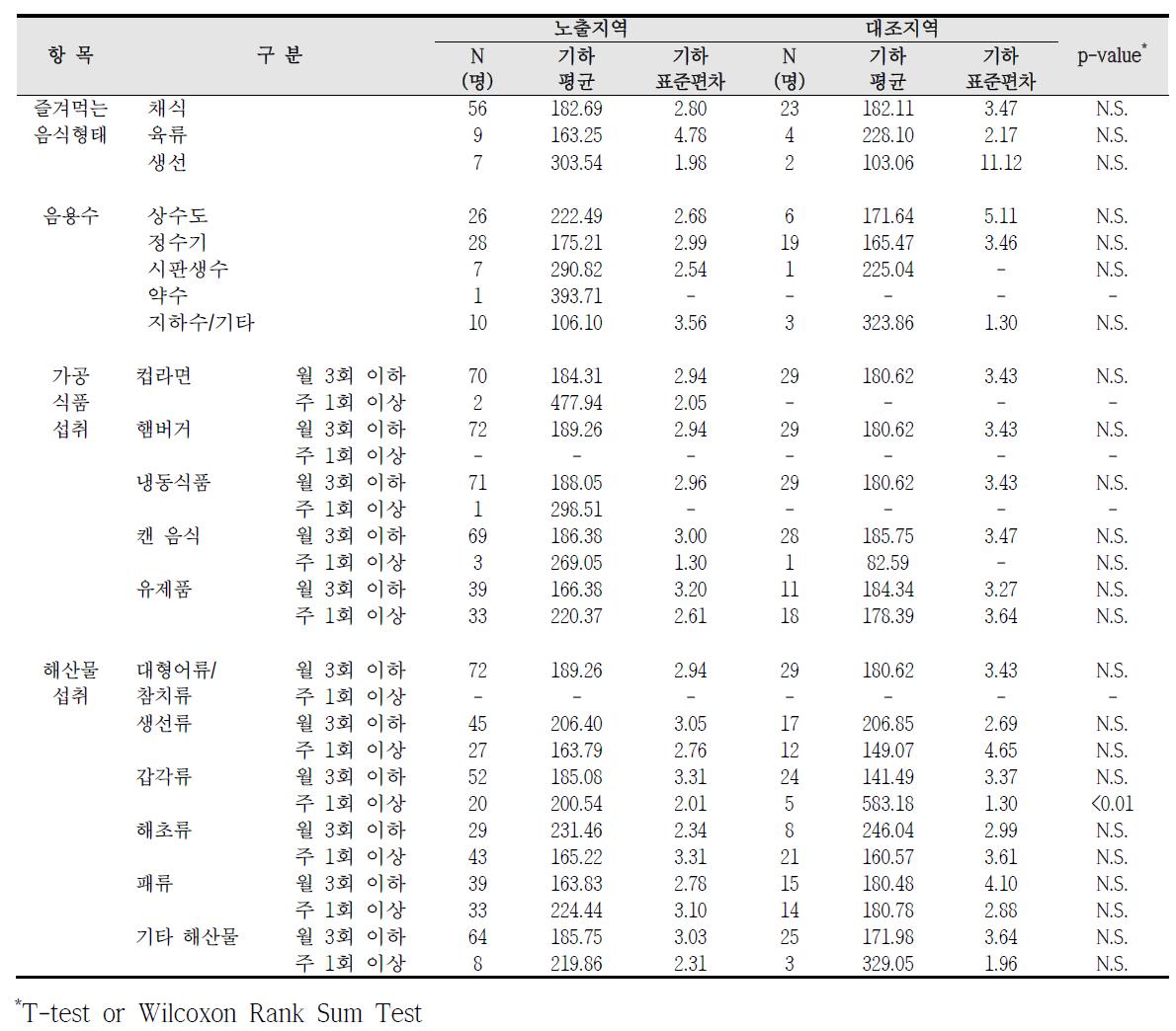 대산산업단지 식생활 습관에 따른 요중 HA 농도 비교