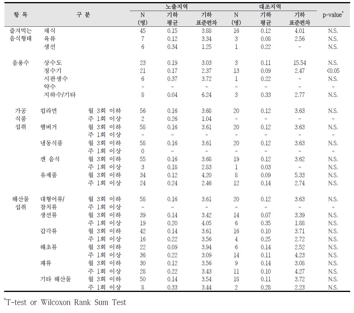 대산산업단지 식생활 습관에 따른 요중 1-hydroxyphenanthrene 농도 비교