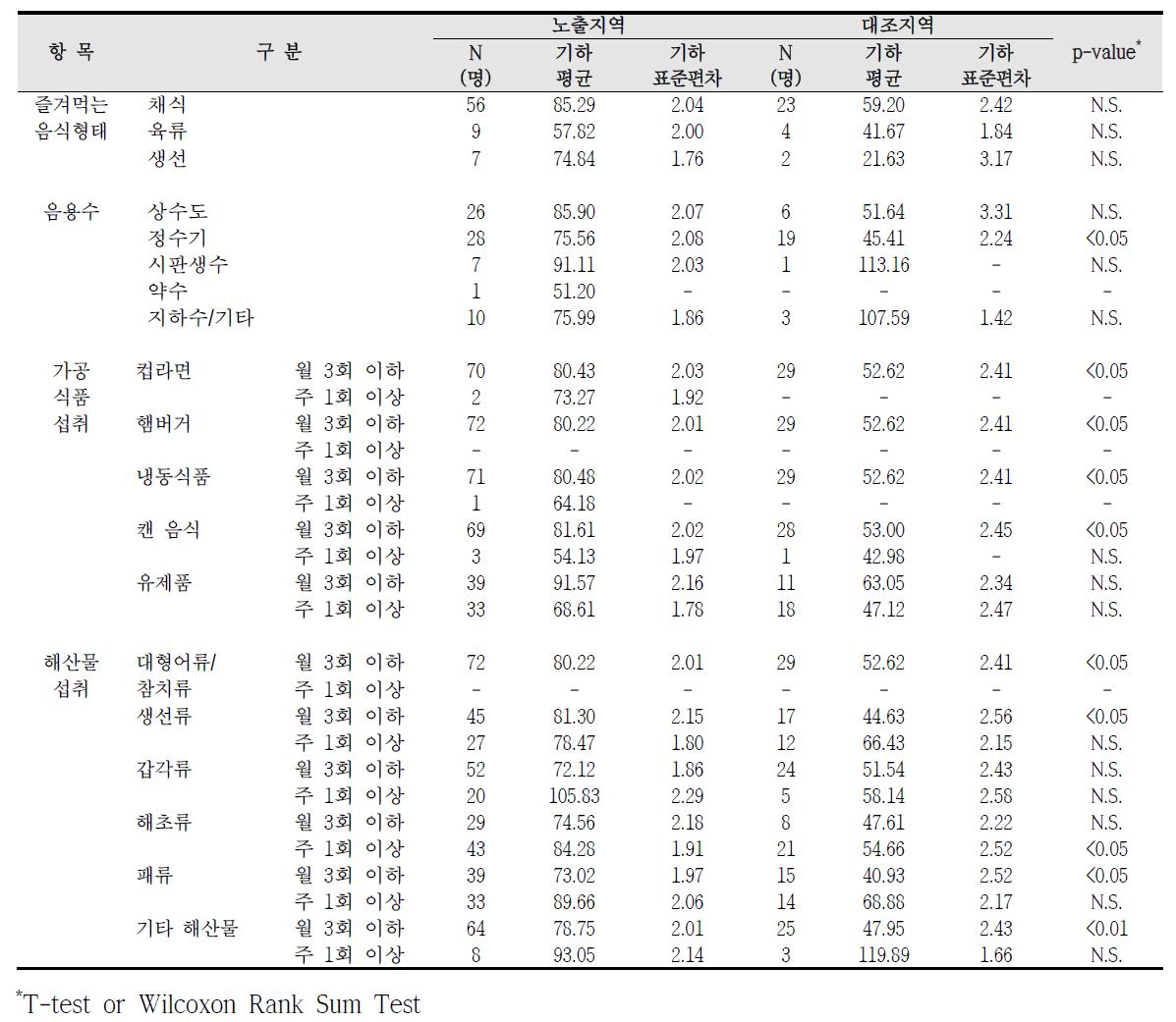 대산산업단지 식생활 습관에 따른 요중 MnBP 농도 비교
