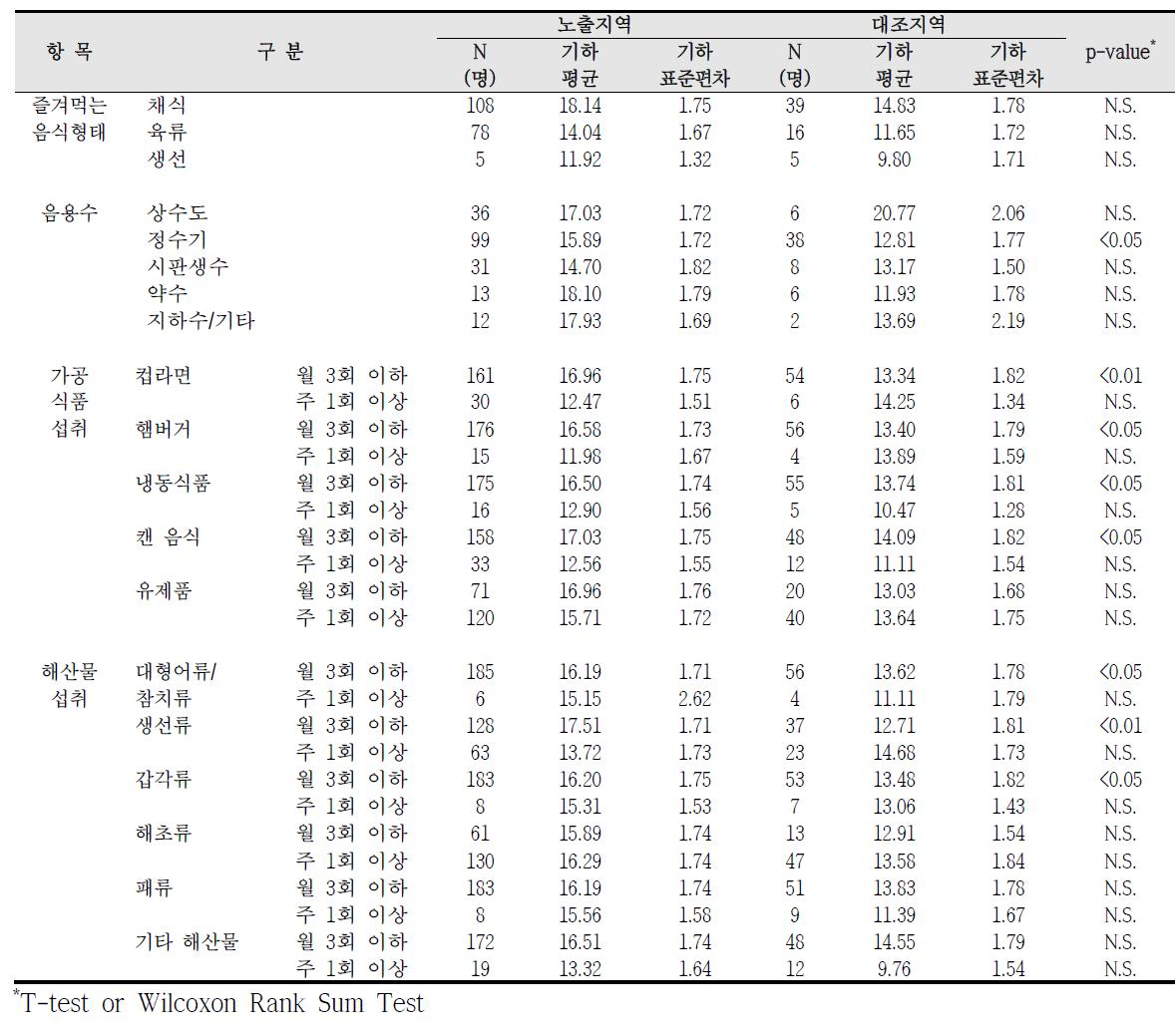 청주산업단지 식생활 습관에 따른 요중 MEOHP 농도 비교