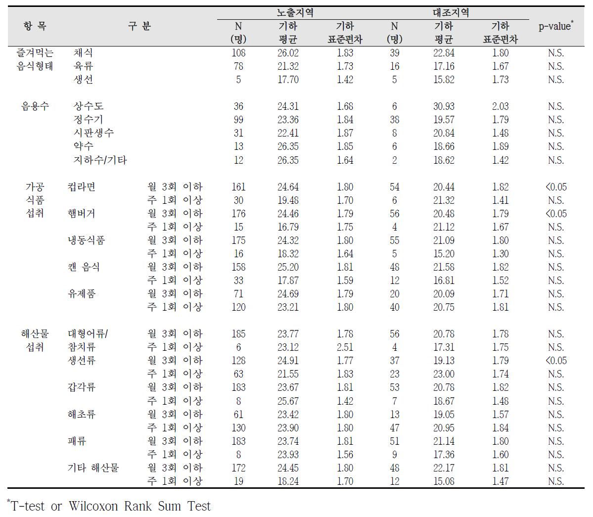 청주산업단지 식생활 습관에 따른 요중 MEHHP 농도 비교