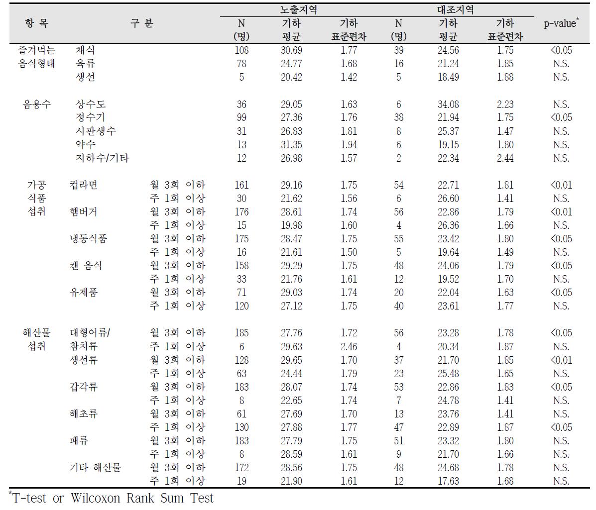 청주산업단지 식생활 습관에 따른 요중 MECPP 농도 비교
