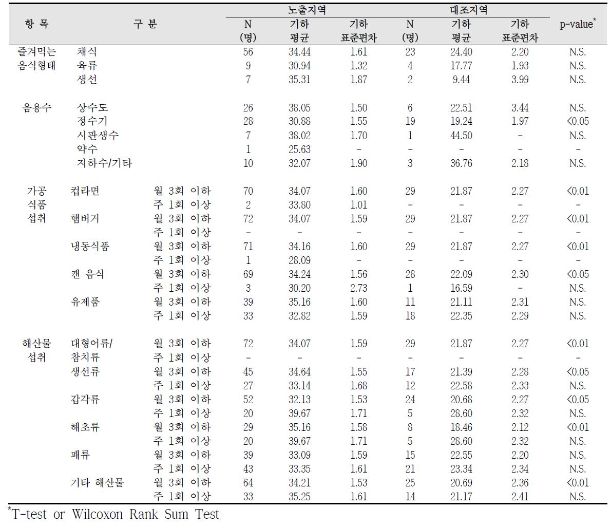 대산산업단지 식생활 습관에 따른 요중 MECPP 농도 비교