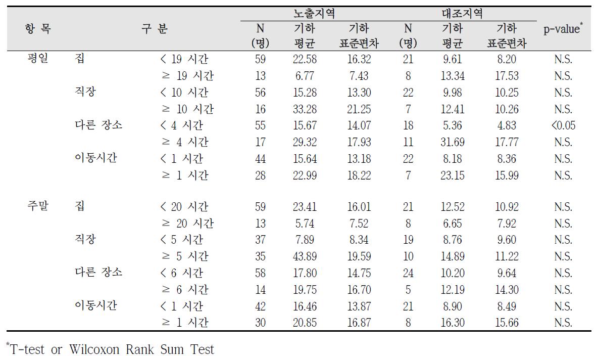 대산산업단지 실내외 거주시간에 따른 요중 코티닌 농도 비교
