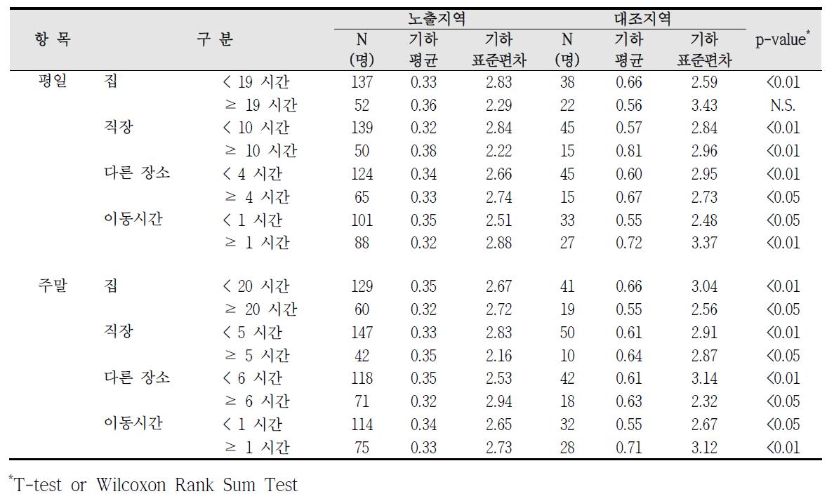 청주산업단지 실내외 거주시간에 따른 요중 수은 농도 비교