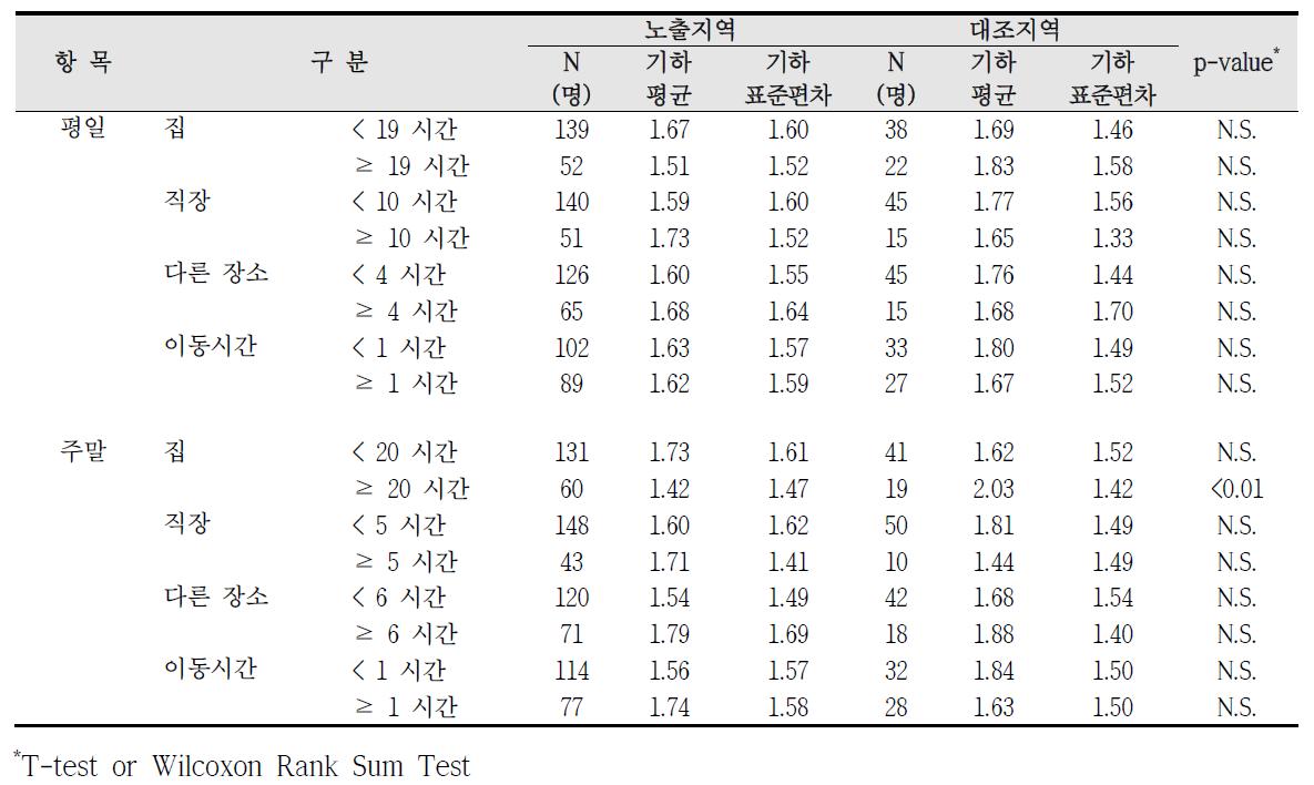 청주산업단지 실내외 거주시간에 따른 혈중 납 농도 비교