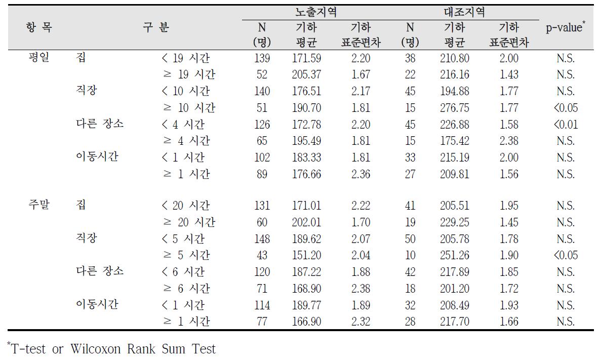 청주산업단지 실내외 거주시간에 따른 요중 PGA 농도 비교