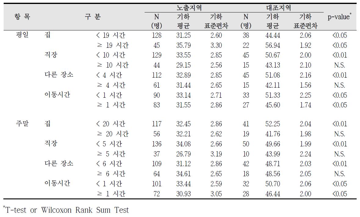 청주산업단지 실내외 거주시간에 따른 요중 t,t-MA 농도 비교