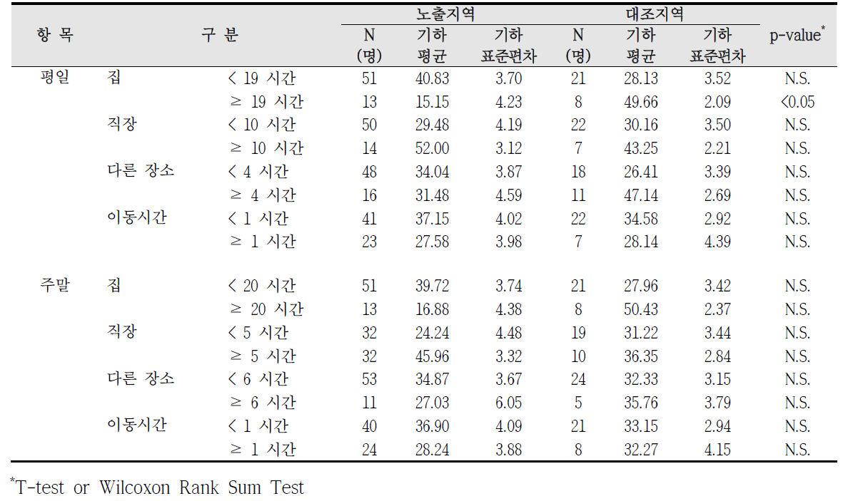 대산산업단지 실내외 거주시간에 따른 요중 t,t-MA 농도 비교