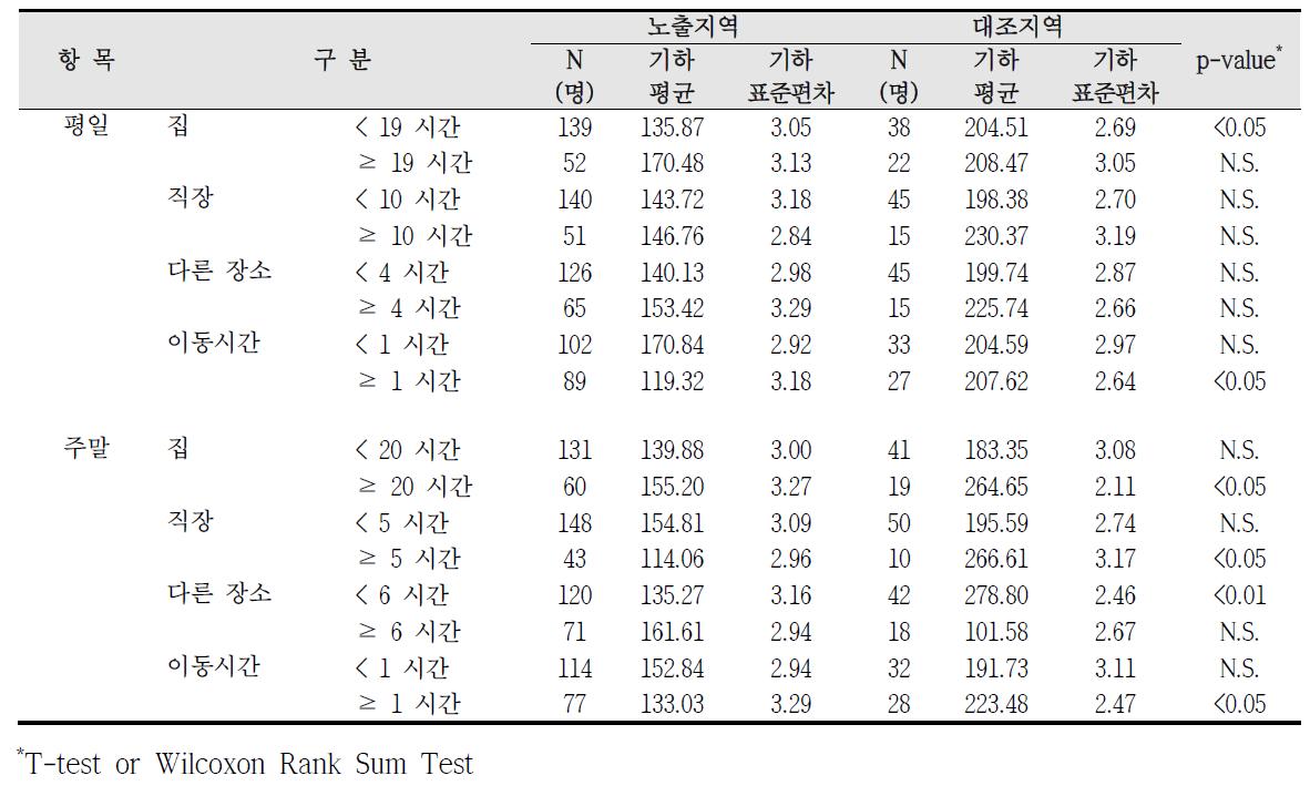 청주산업단지 실내외 거주시간에 따른 요중 HA 농도 비교